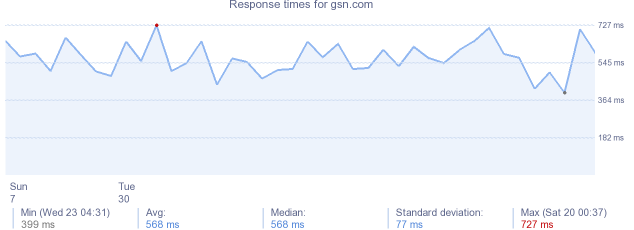 load time for gsn.com