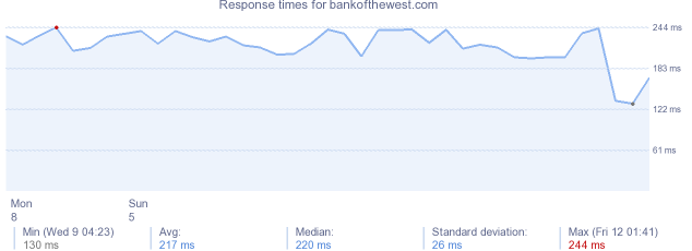load time for bankofthewest.com