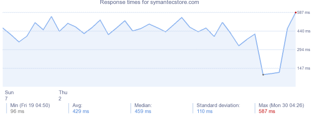 load time for symantecstore.com