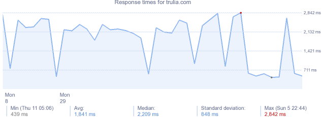 load time for trulia.com