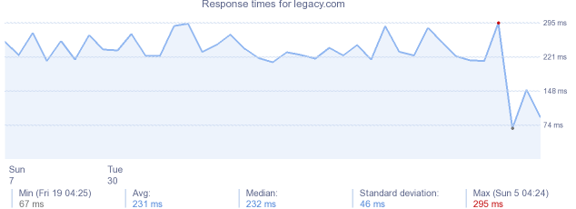 load time for legacy.com
