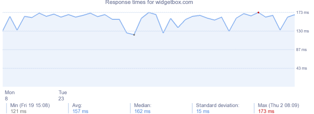 load time for widgetbox.com