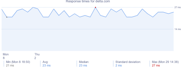 load time for delta.com