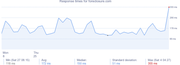 load time for foreclosure.com