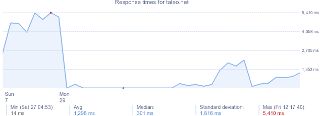 load time for taleo.net