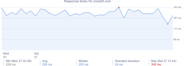 load time for crossfit.com