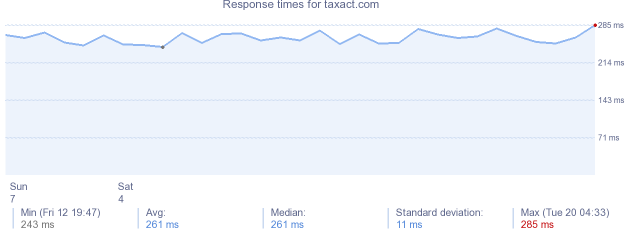 load time for taxact.com