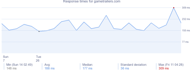 load time for gametrailers.com