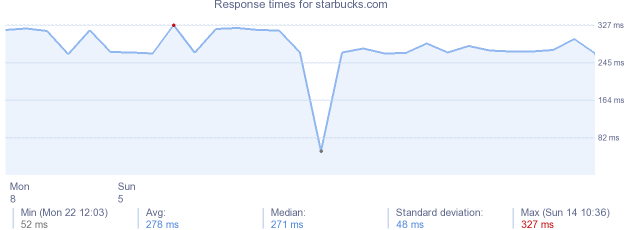 load time for starbucks.com