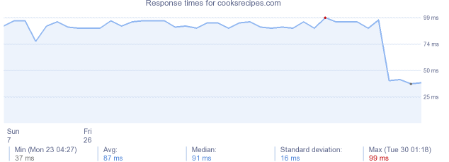 load time for cooksrecipes.com