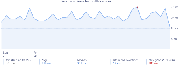 load time for healthline.com