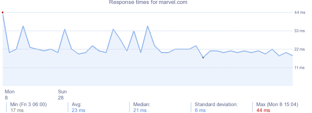 load time for marvel.com