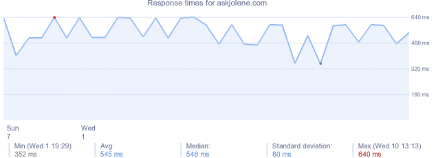 load time for askjolene.com