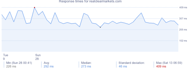 load time for realclearmarkets.com