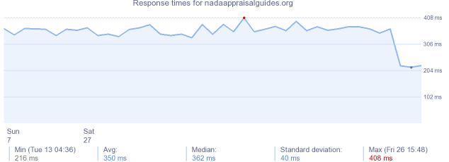 load time for nadaappraisalguides.org