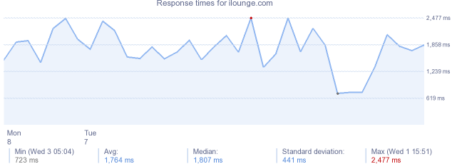 load time for ilounge.com