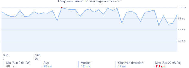load time for campaignmonitor.com