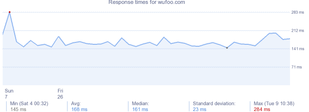 load time for wufoo.com