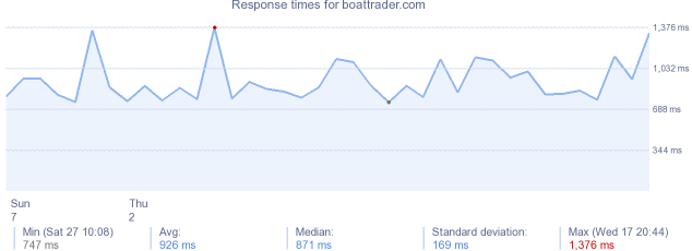 load time for boattrader.com