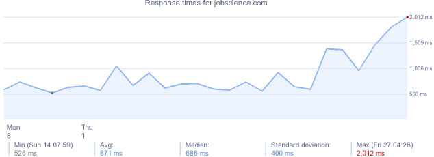 load time for jobscience.com
