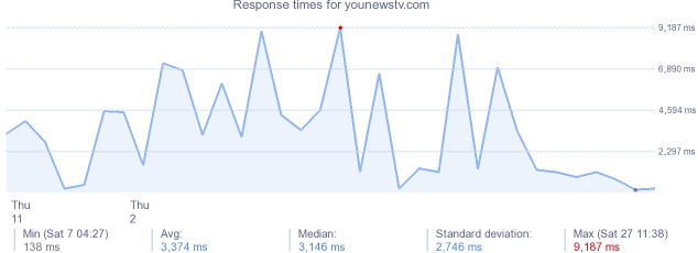 load time for younewstv.com