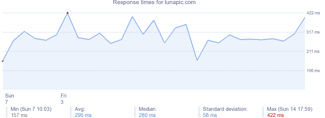load time for lunapic.com