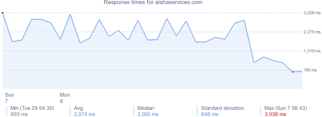 load time for aishaservices.com