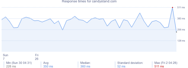load time for candystand.com