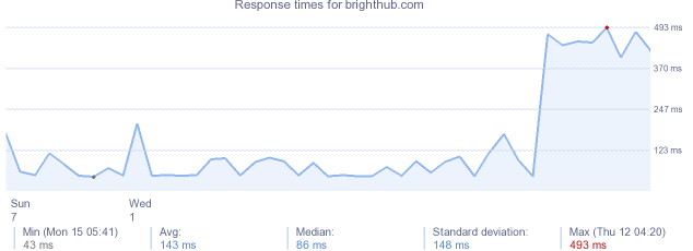 load time for brighthub.com