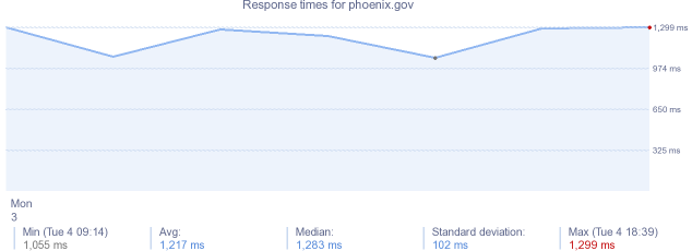 load time for phoenix.gov