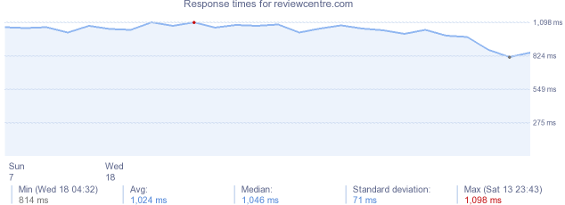 load time for reviewcentre.com