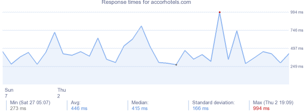 load time for accorhotels.com