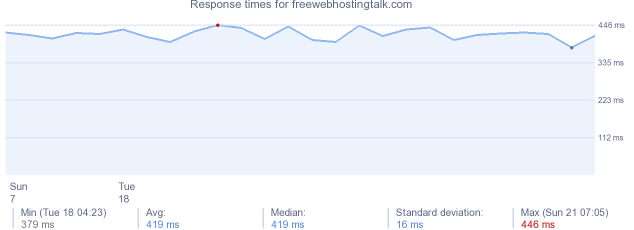 load time for freewebhostingtalk.com