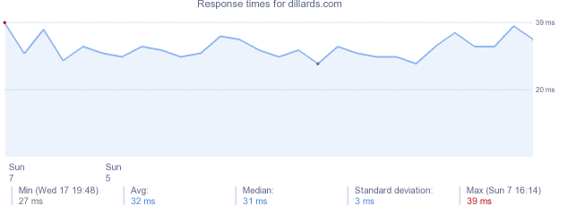 load time for dillards.com