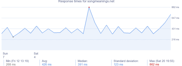 load time for songmeanings.net