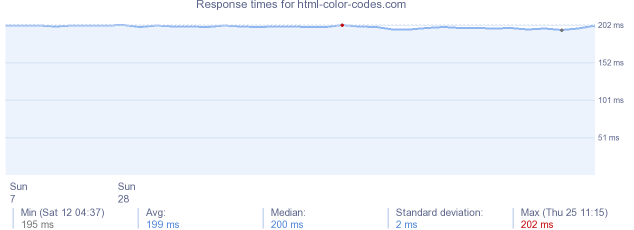 Html Color Codes Website Siteencyclopedia Websites