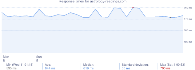 load time for astrology-readings.com