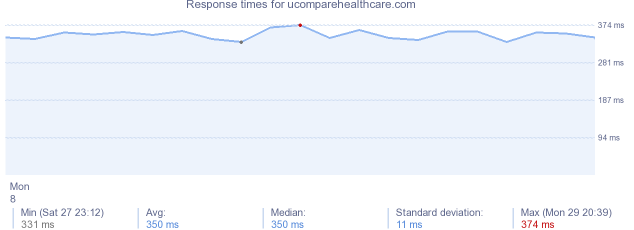 load time for ucomparehealthcare.com