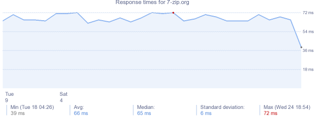 load time for 7-zip.org