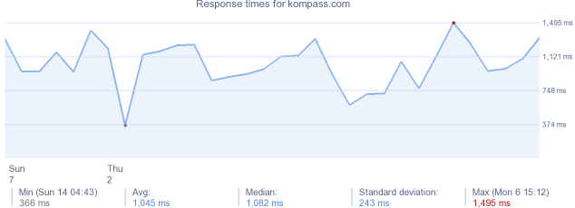 load time for kompass.com