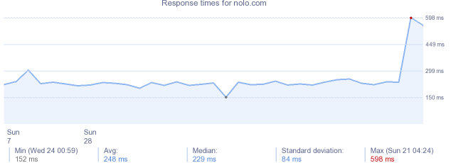 load time for nolo.com