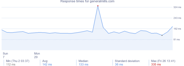 load time for generalmills.com
