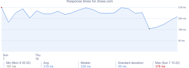 load time for chess.com