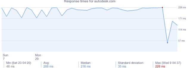 load time for autodesk.com