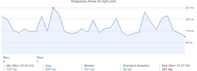load time for kptv.com