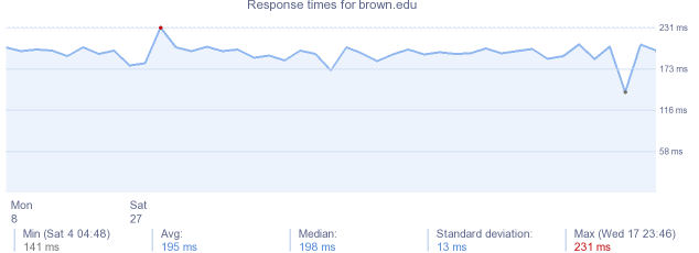 load time for brown.edu