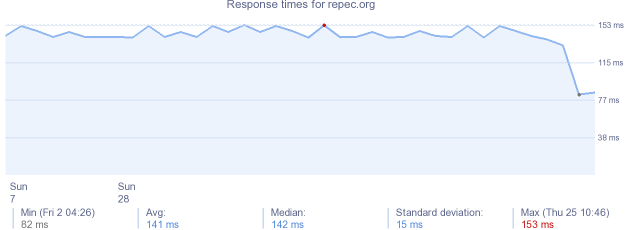 load time for repec.org