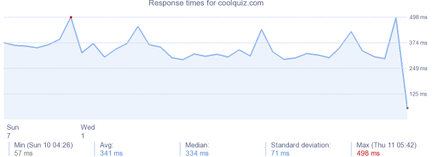 load time for coolquiz.com