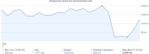 load time for rentacenter.com