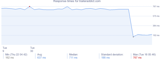 load time for traileraddict.com